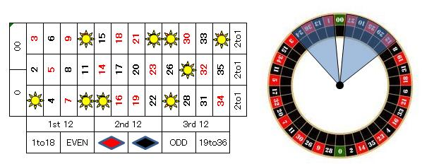 ルーレット賭け方2%2200%22