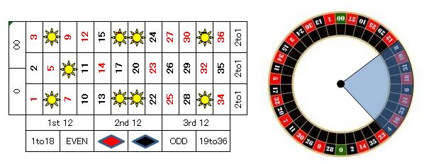 ルーレット賭け方3%22468%22