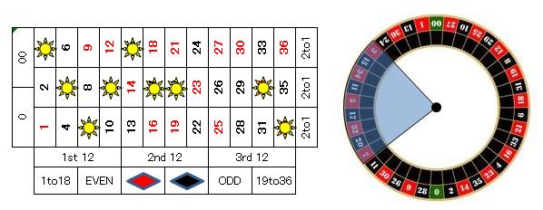 ルーレット賭け方4%22753%22